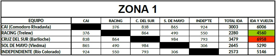 Distancias Federal B Zona 1