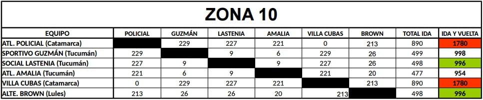 Distancias Federal B Zona 10