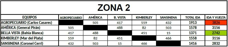 Distancias Federal B Zona 2