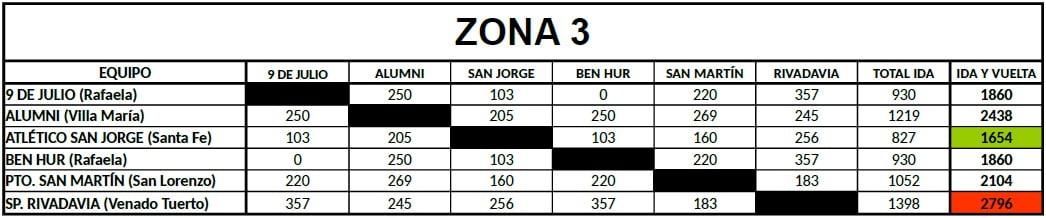 Distancias Federal B Zona 3