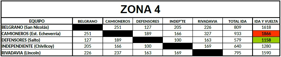 Distancias Federal B Zona 4