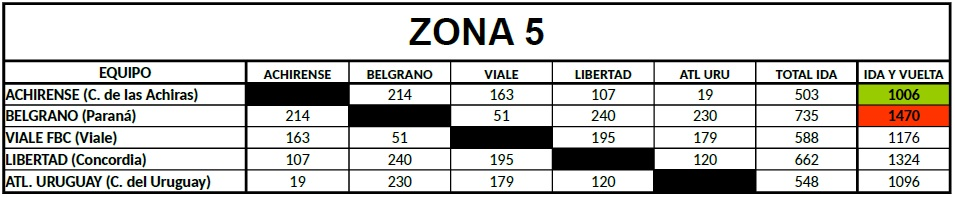 Distancias Federal B Zona 5