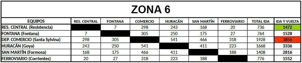 Distancias Federal B Zona 6