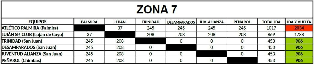Distancias Federal B Zona 7