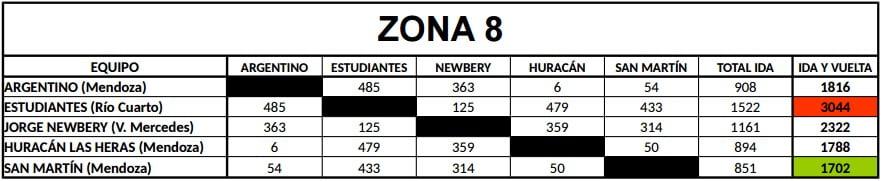 Distancias Federal B Zona 8